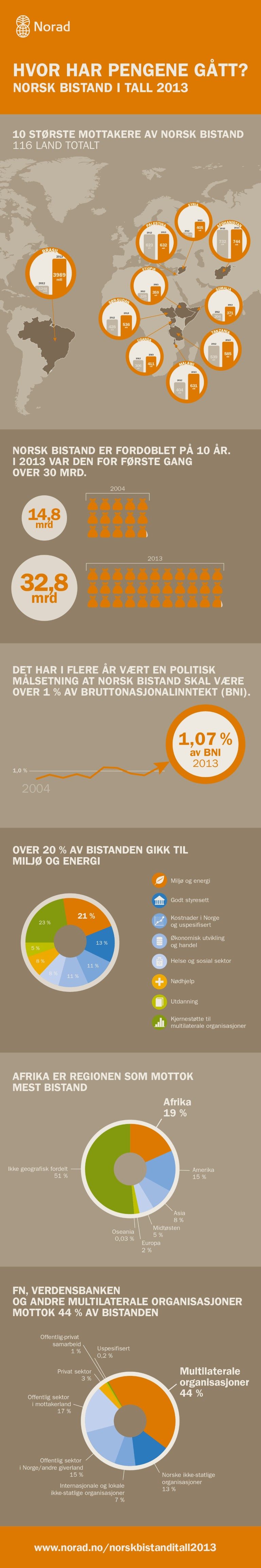 Norsk bistand i tall 2013